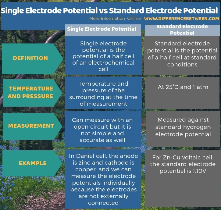 Difference Between Single Electrode Potential and Standard Electrode Potential in Tabular Form