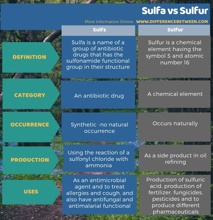 Difference Between Sulfa and Sulfur in Tabular Form