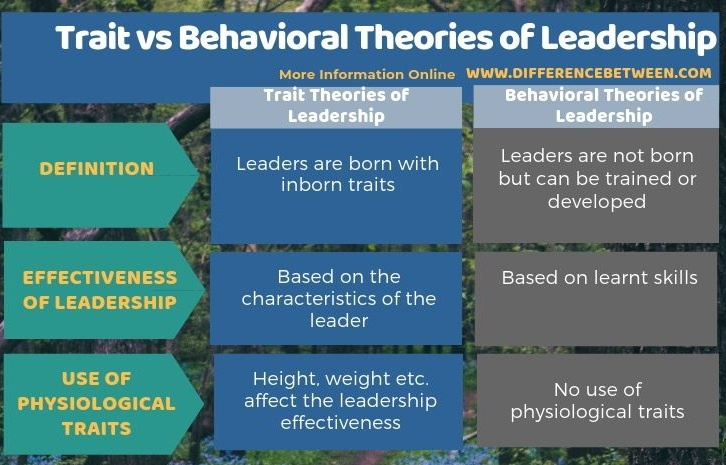 Difference Between Trait and Behavioral Theories of Leadership in Tabular Form