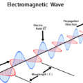 Difference Between Wave and Particle Nature of Light