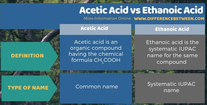 Difference Between Acetic Acid and Ethanoic Acid in Tabular Form