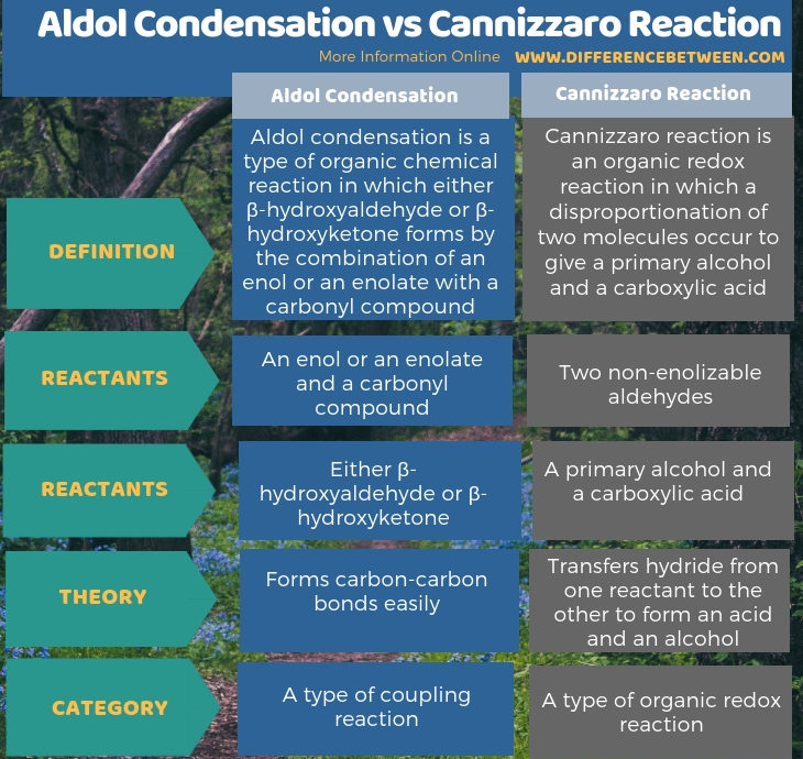 Difference Between Aldol Condensation and Cannizzaro Reaction in Tabular Form
