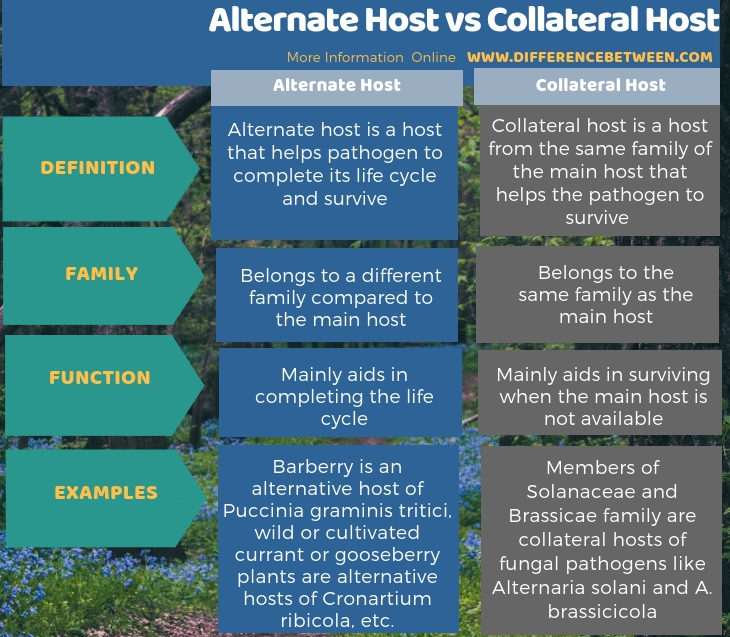 Difference Between Alternate Host and Collateral Host in Tabular Form