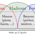 Difference Between Baryons and Mesons