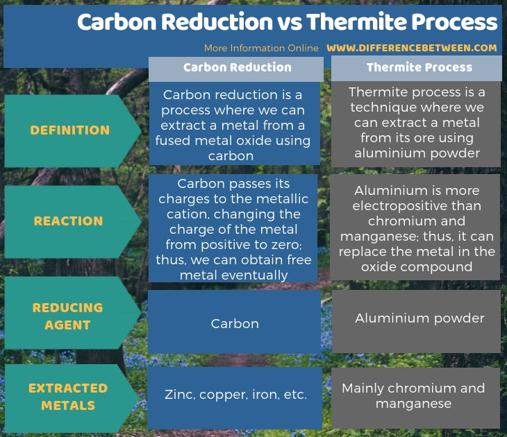 Difference Between Carbon Reduction and Thermite Process in Tabular Form