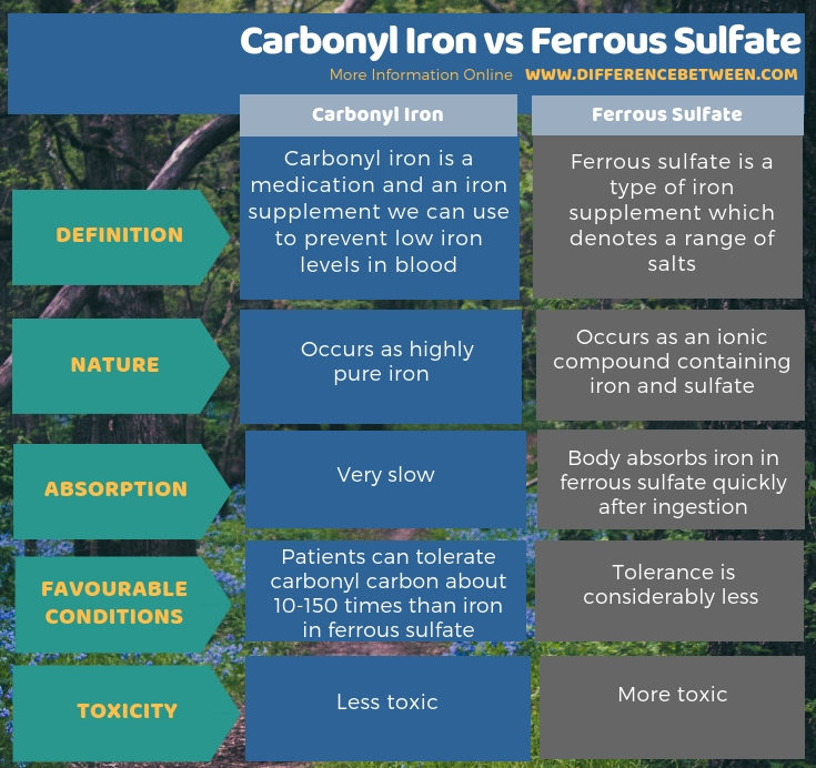 Difference Between Carbonyl Iron and Ferrous Sulfate in Tabular Form