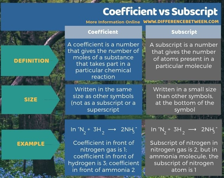 Difference Between Coefficient and Subscript in Tabular Form