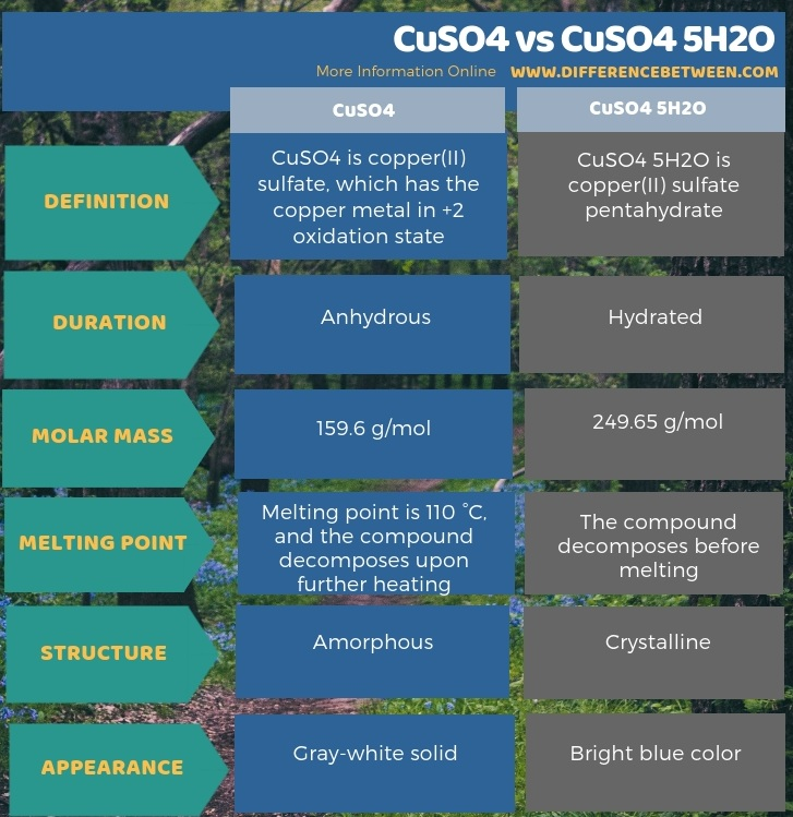 Difference Between CuSO4 and CuSO4 5H2O in Tabular Form