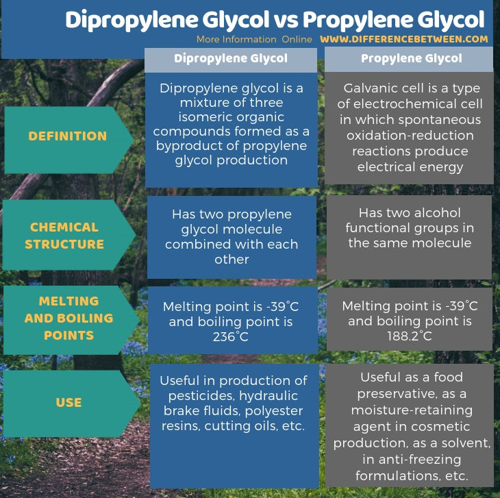 Difference Between Dipropylene Glycol and Propylene Glycol in Tabular Form
