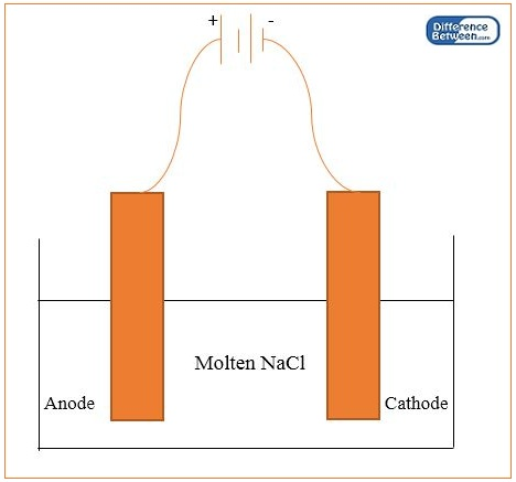 Difference Between Electrolytic Reduction and Refining