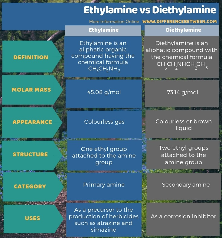 Difference Between Ethylamine and Diethylamine in Tabular Form