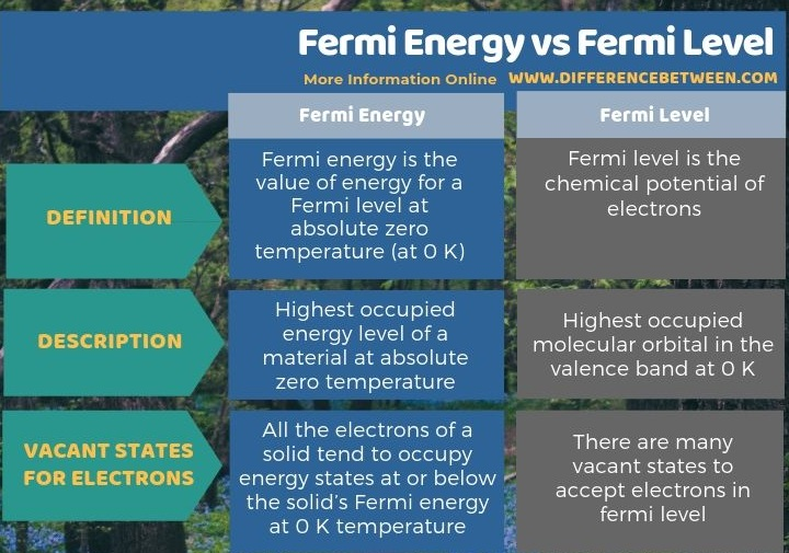 Difference Between Fermi Energy and Fermi Level in Tabular Form