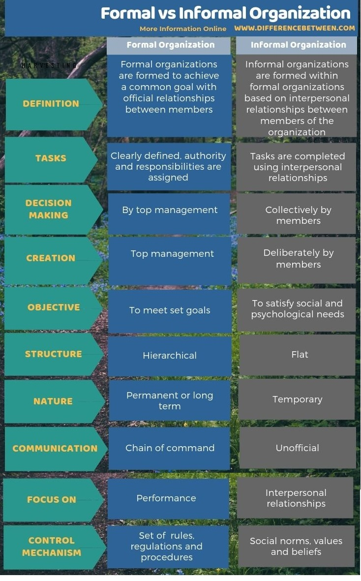 Difference Between Formal and Informal Organization in Tabular Form