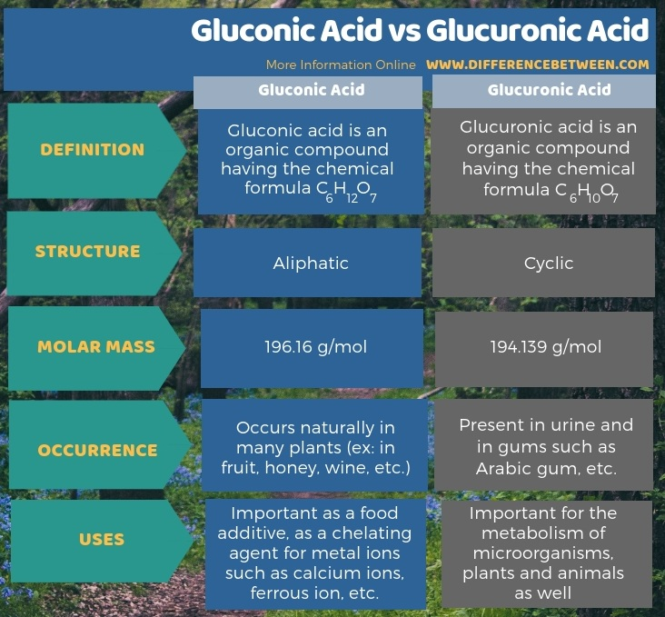 Difference Between Gluconic Acid and Glucuronic Acid in Tabular Form