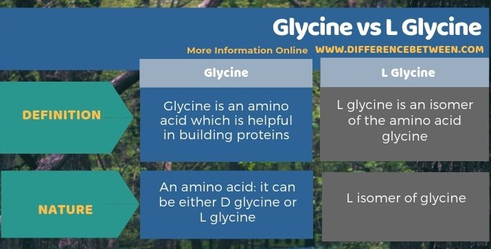 Difference Between Glycine and L Glycine in Tabular Form