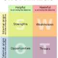 Difference Between Internal and External Business Environment