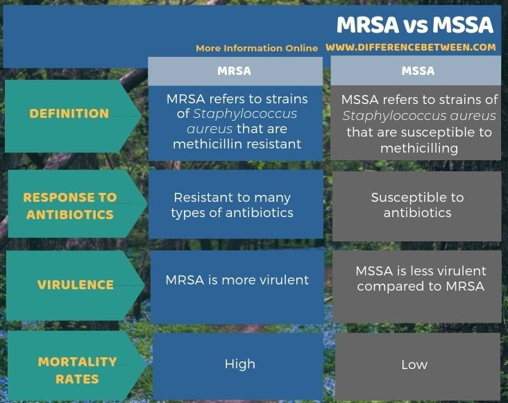 Difference Between MRSA and MSSA in Tabular Form