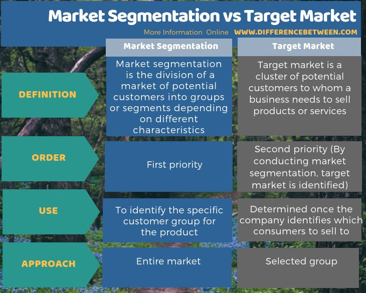 Difference Between Market Segmentation and Target Market in Tabular Form