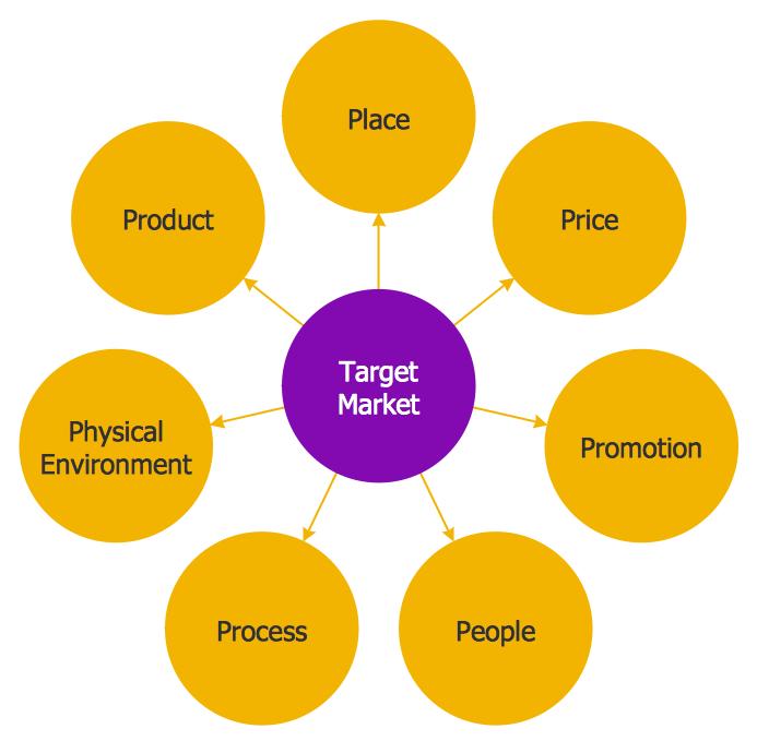 Key Difference - Market Segmentation vs Target Market