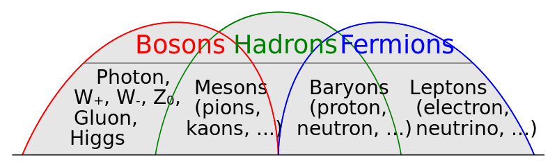 Key Difference - Muons vs Mesons