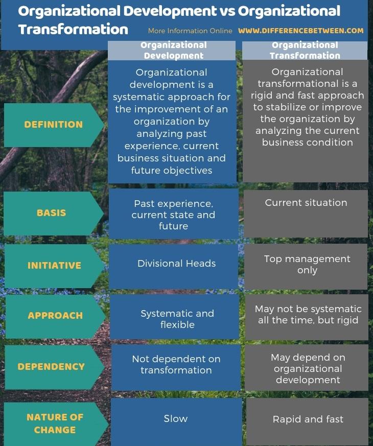 Difference Between Organizational Development and Organizational Transformation in Tabular Form
