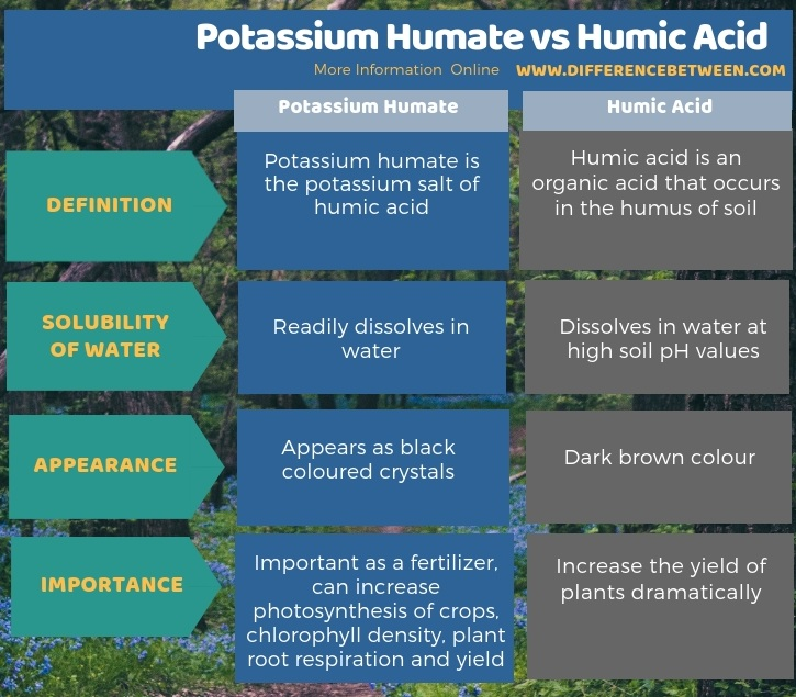 Difference Between Potassium Humate and Humic Acid in Tabular Form