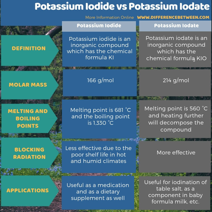 Difference Between Potassium Iodide and Potassium Iodate in Tabular Form