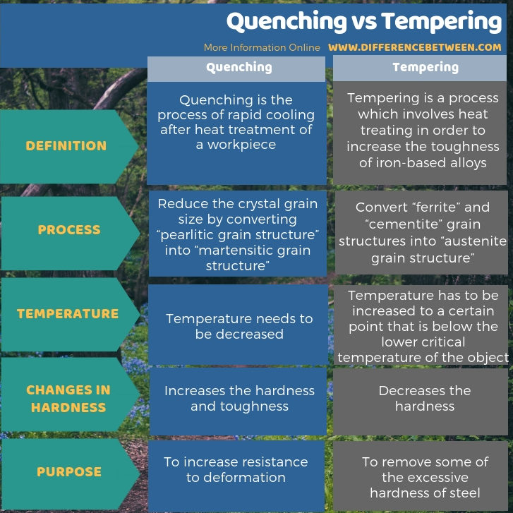 Difference Between Quenching and Tempering in Tabular Form