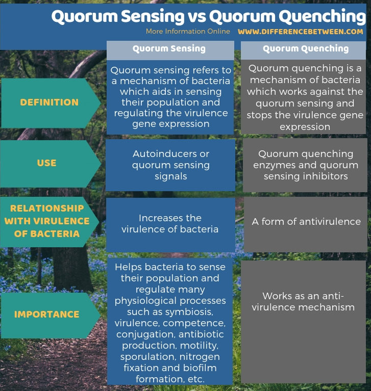 Difference Between Quorum Sensing and Quorum Quenching in Tabular Form