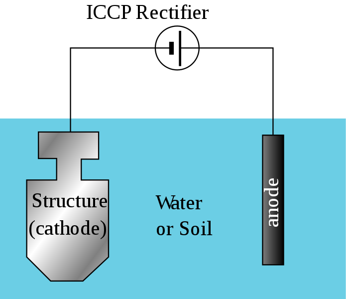 Key Difference - Sacrificial Anode vs Impressed Current