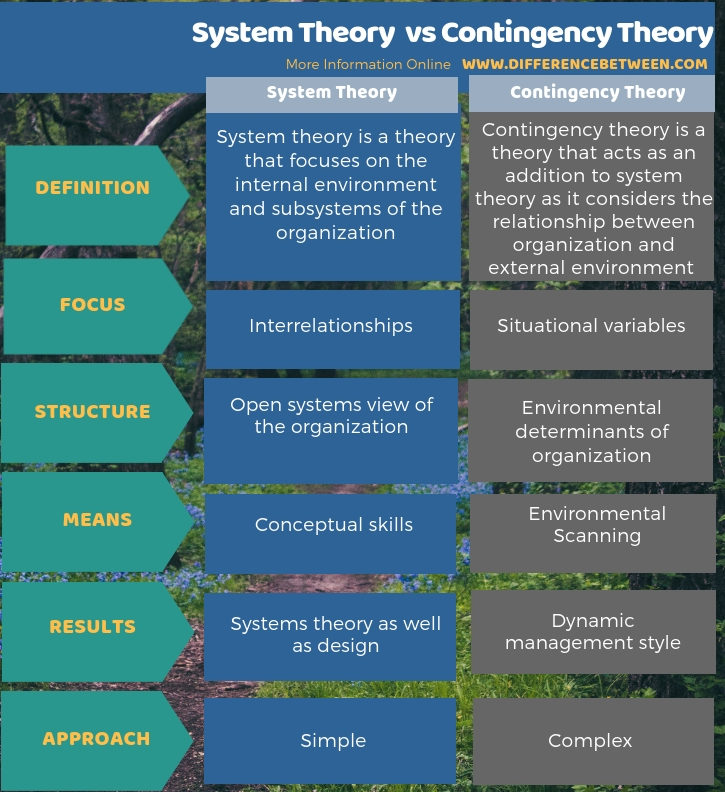Difference Between System Theory and Contingency Theory in Tabular Form