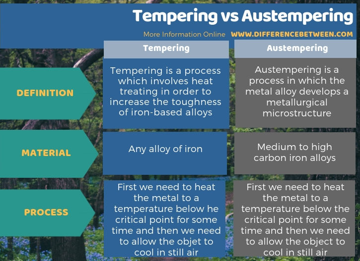 Difference Between Tempering and Austempering in Tabular Form