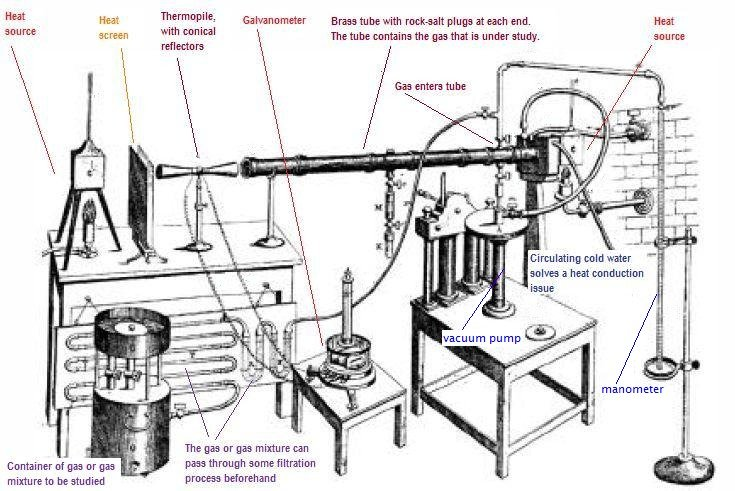 Key Difference - Tyndallization vs Pasteurization