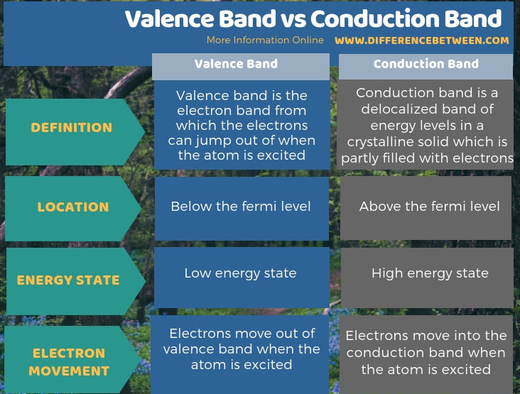 Difference Between Valence Band and Conduction Band in Tabular Form
