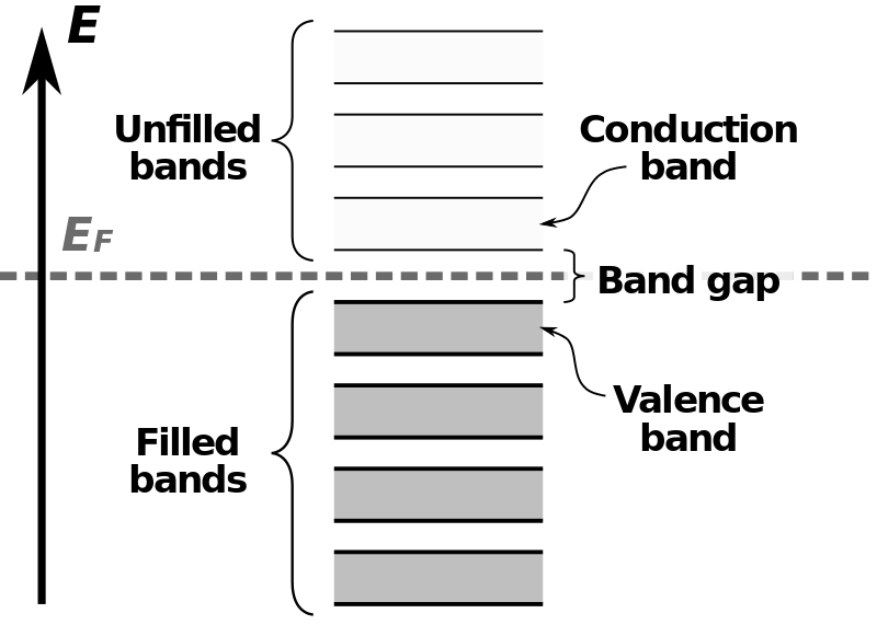 Difference Between Valence Band and Conduction Band