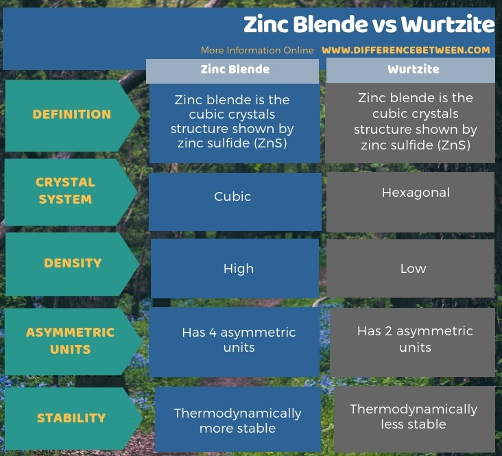 Difference Between Zinc Blende and Wurtzite in Tabular Form
