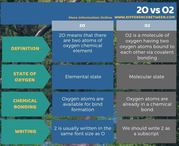 Difference Between 2O and O2 in Tabular Form