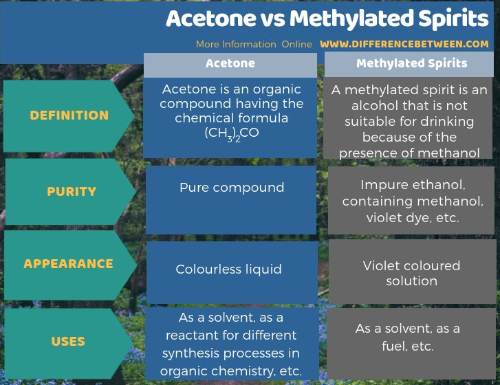 Difference Between Acetone and Methylated Spirits in Tabular Form
