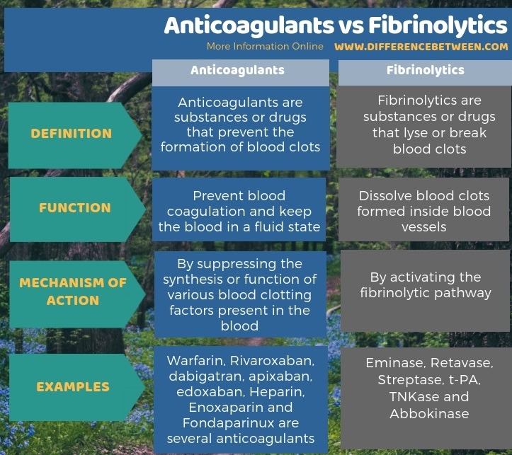 Difference Between Anticoagulants and Fibrinolytics in Tabular Form