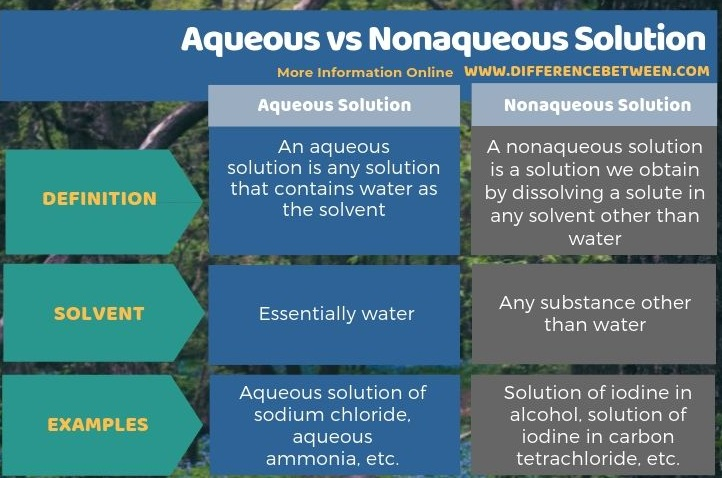 Difference Between Aqueous and Nonaqueous Solution in Tabular Form