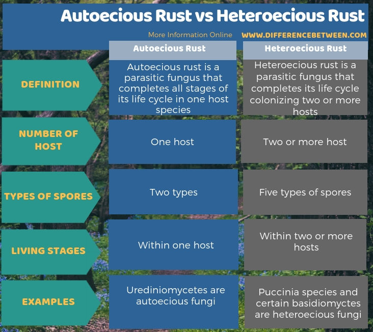 Difference Between Autoecious Rust and Heteroecious Rust in Tabular Form
