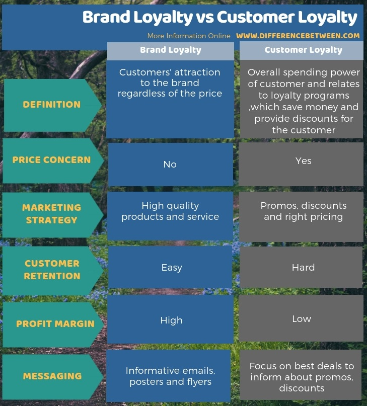 Difference Between Brand Loyalty and Customer Loyalty in Tabular Form