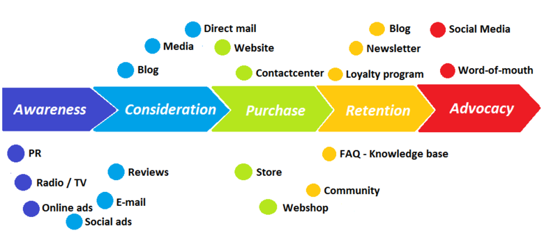 Difference Between Brand Loyalty and Customer Loyalty