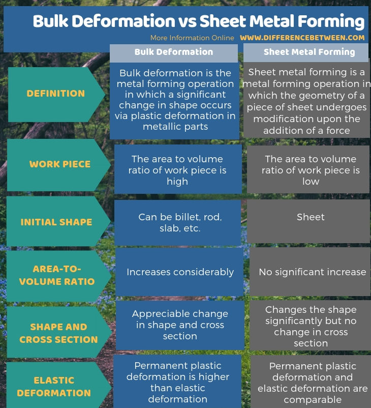Difference Between Bulk Deformation and Sheet Metal Forming in Tabular Form
