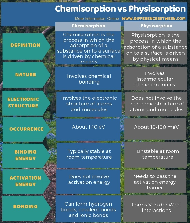 Difference Between Chemisorption and Physisorption in Tabular Form