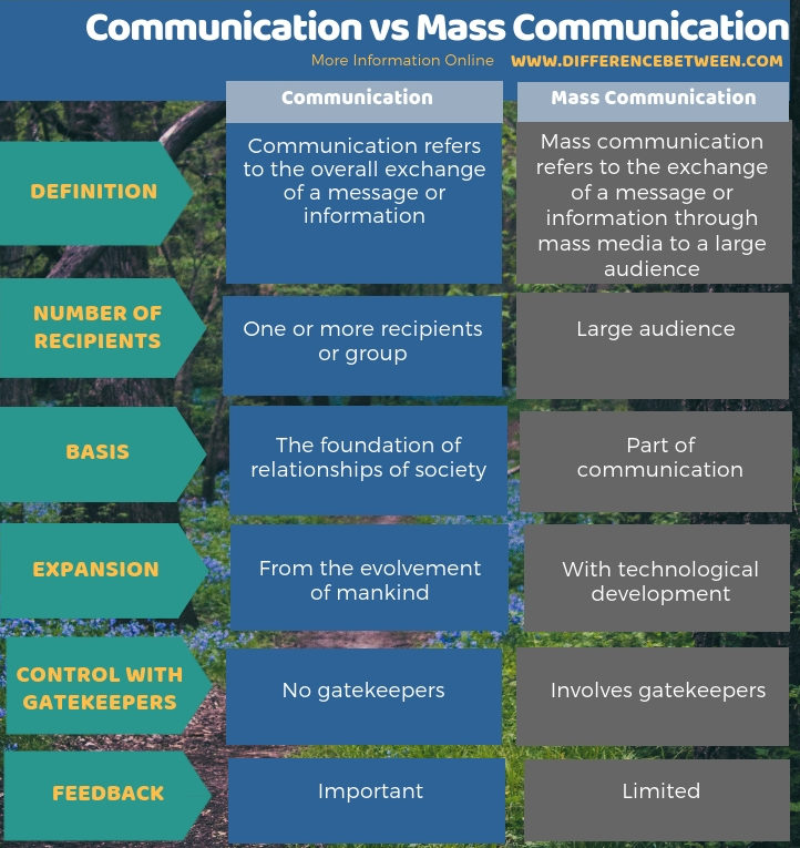 Difference Between Communication and Mass Communication in Tabular Form