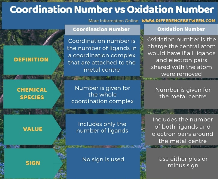 Difference Between Coordination Number and Oxidation Number in Tabular Form