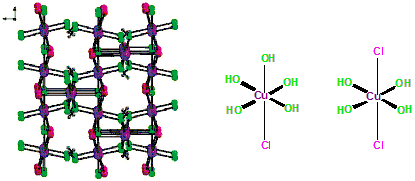 Difference Between Copper Hydroxide and Copper Oxychloride