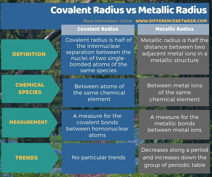 Difference Between Covalent Radius and Metallic Radius in Tabular Form
