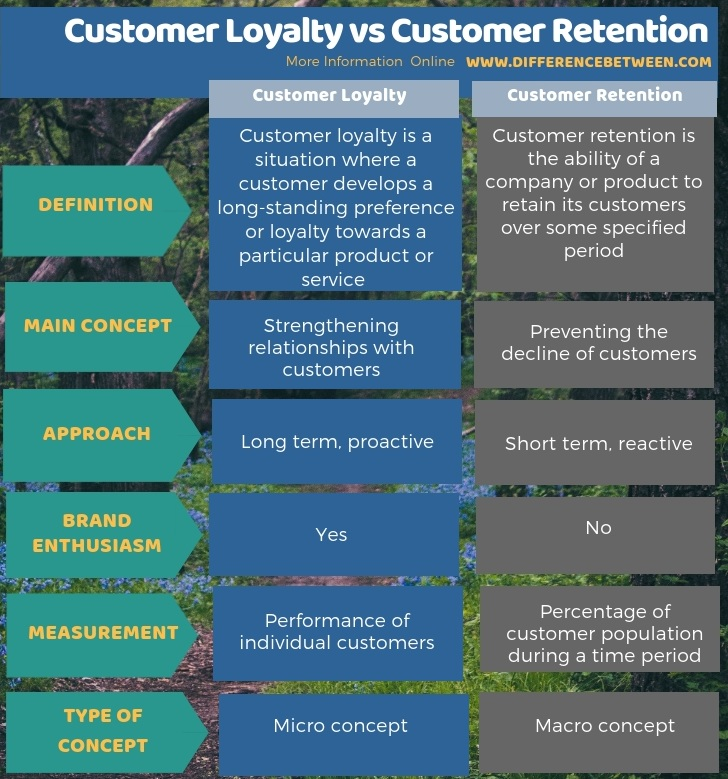 Difference Between Customer Loyalty and Customer Retention in Tabular Form